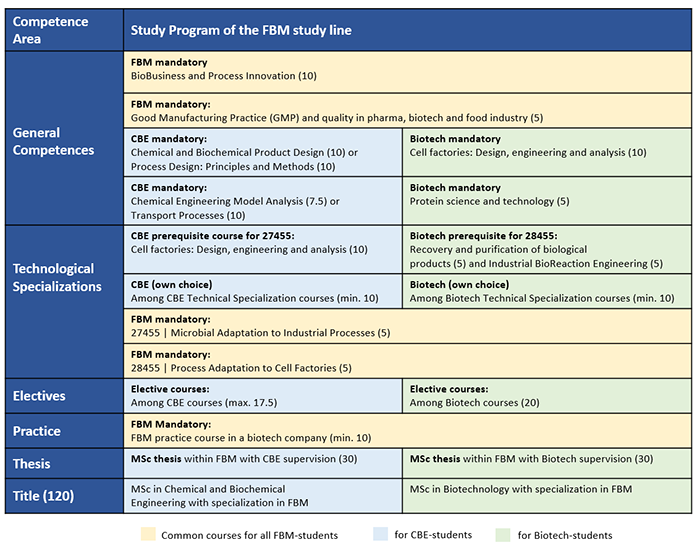 Overview - Study program of the FBM Master study line for students in Chemical and Biochemical Engineering (CBE)  and Biotechnology